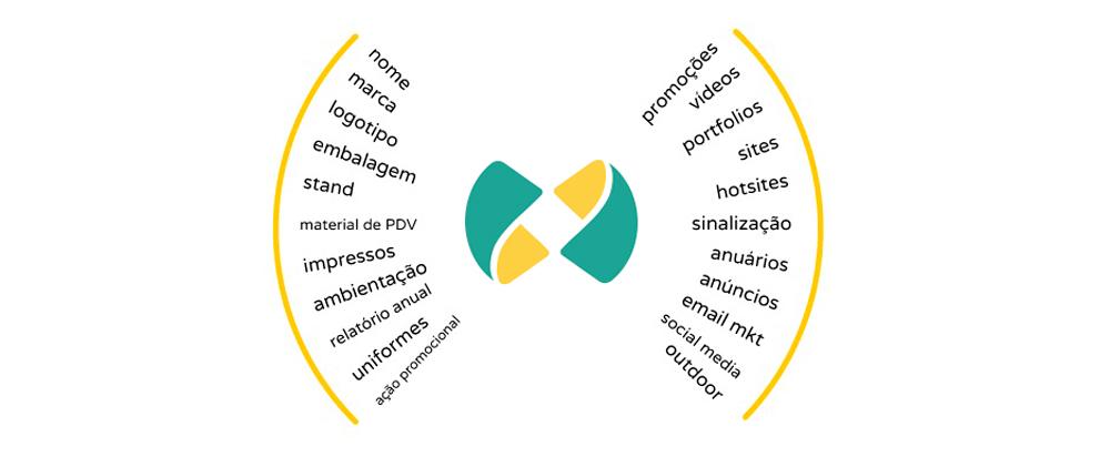 Planejamento: Brasil Benefícios